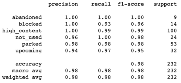 Classification performance report
